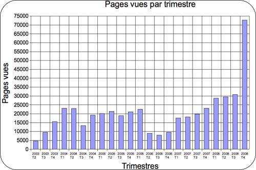 Oblib-trimestres-2008T4