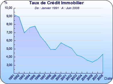 Taux-France