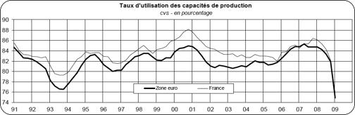 Indice d'utilisation des Capacités de production