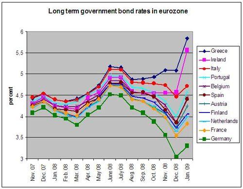 Bond-rates