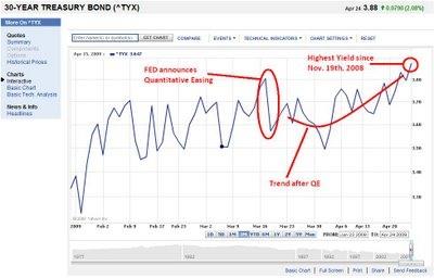 Taux-bonds-av2009