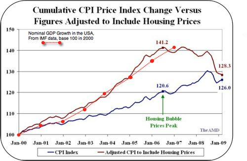 Growth-vs-actual-cpi-USA