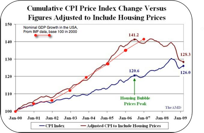 Growth-vs-actual-cpi-USA