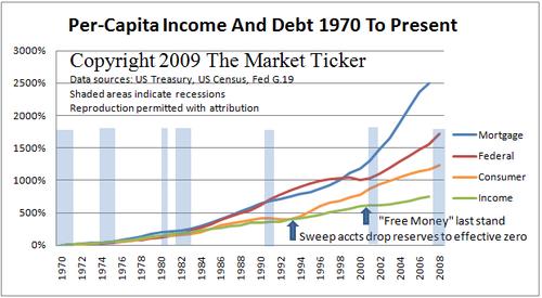 Income-vs-credit