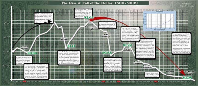 Malone-rise-fall-dollar