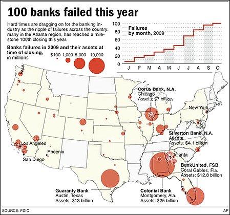 2009-failingbanks