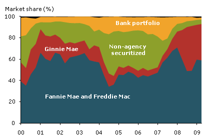 Loan-refin-market-share