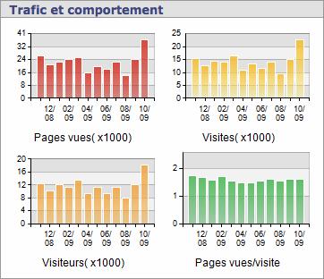 Stats-oblib-oct-2009