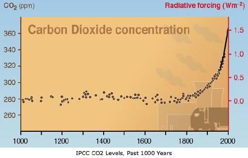 IPCC-CO2-rapport2001
