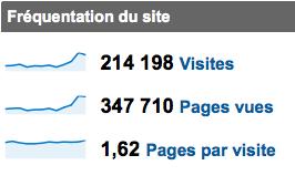 Oblib-stats-google-dec2009