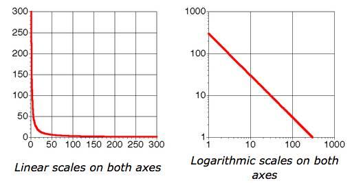 Zipf-curves