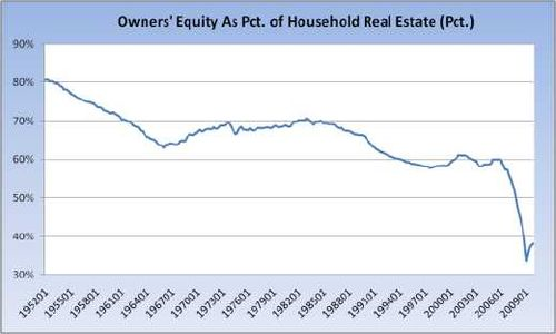 Homeowner-equity-1952-2010