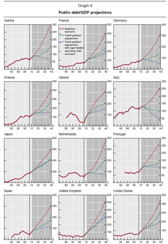 Dette-sur-PIB-ratio-2040