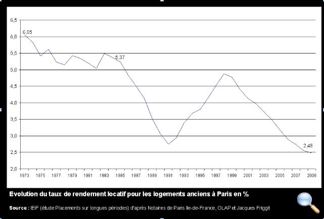 Rendements-locatifs-paris