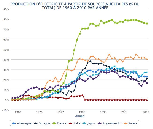 Part-electricite-nucleaire