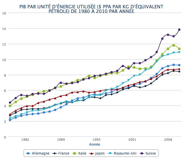 PIB-par-unite-energie