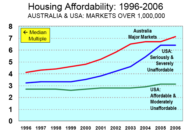 Housingmultiplescox2007