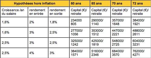 retraites capi